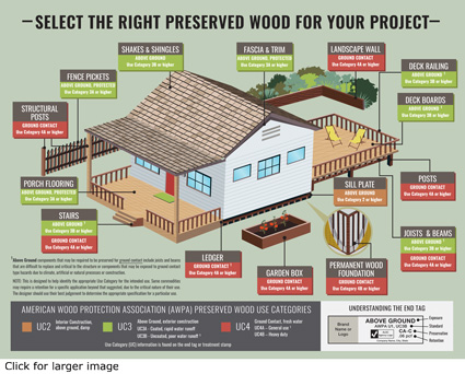 Preserved Residential Use Wood Products